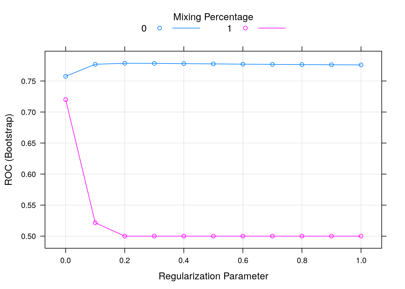 Chapter 5 Supervised Learning | An Introduction to Machine Learning