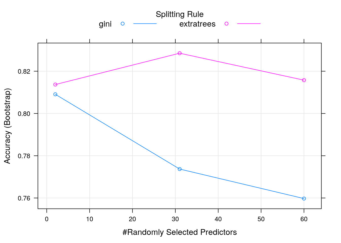 Chapter 5 Supervised Learning | An Introduction to Machine