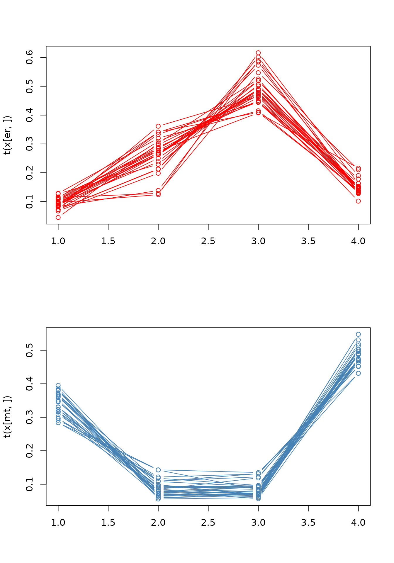 Visualisation of proteomics data using R and Bioconductor