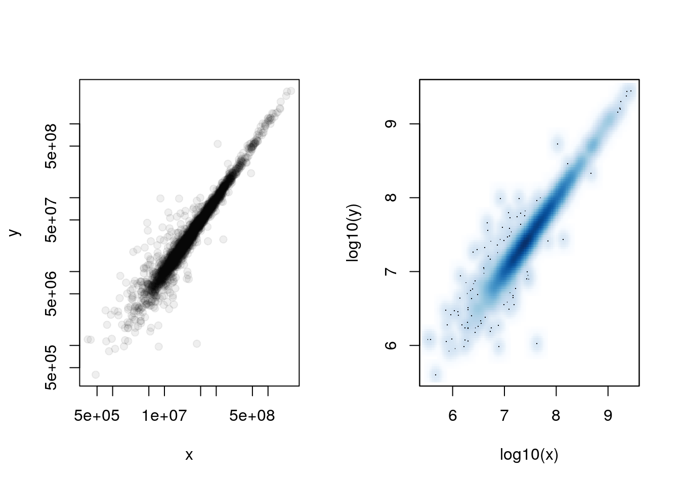 Chapter 6 Tools and plots | Visualisation of biomolecular data