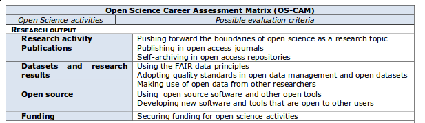 Open Science Career Assessment Matrix (OS-CAM)
